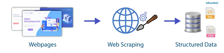 Python for Web Scraping | Insideaiml