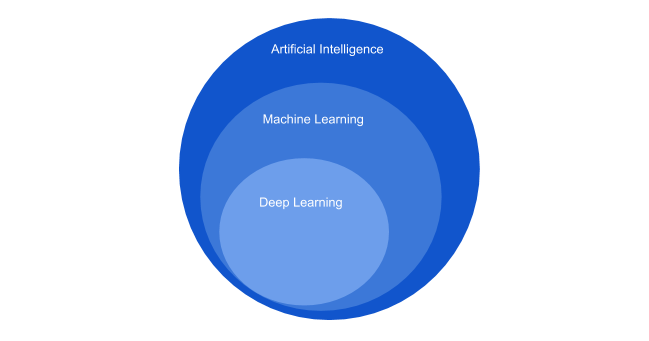AI Vs ML Vs DL | insideaiml
