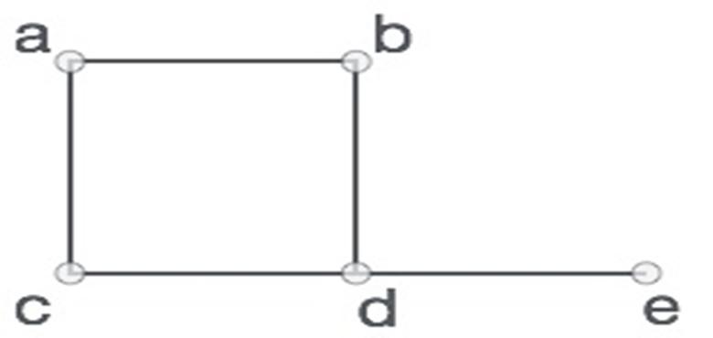 Figure. Python Graph