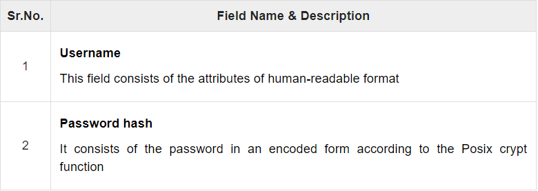Format of /etc/passwd | Insideaiml