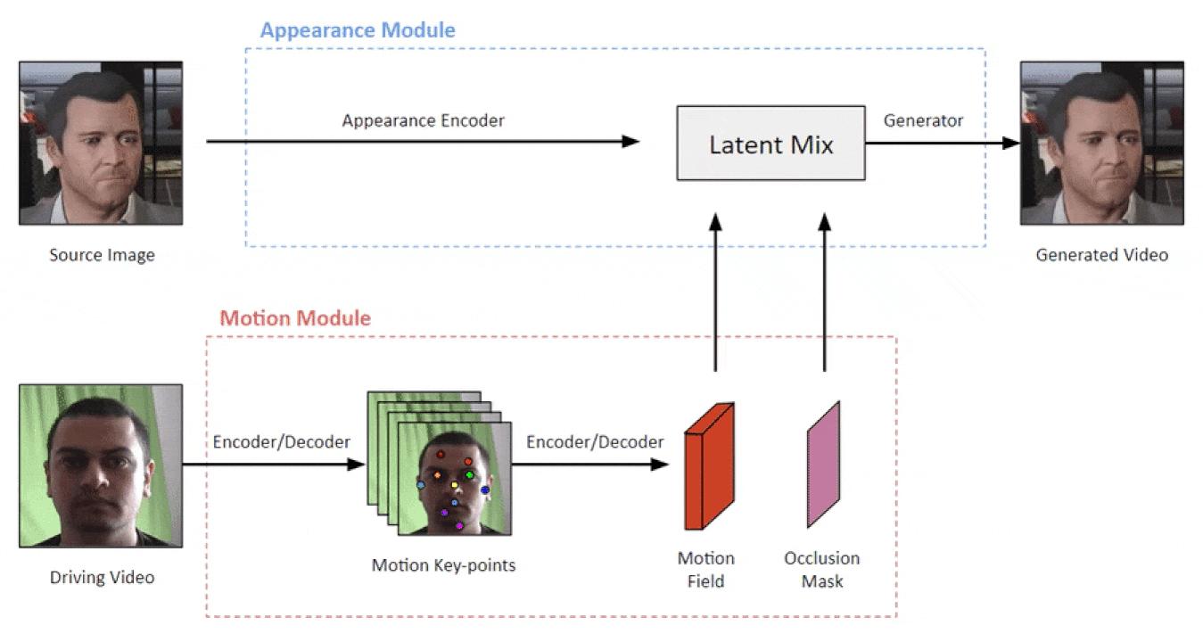 First Order Model Model Framework | insideaiml
