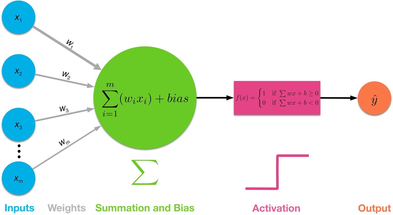 Figure. Activation Function