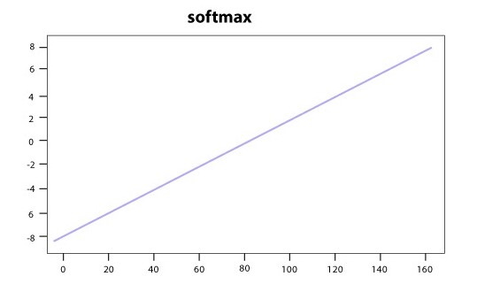 Figure: Softmax activation function for binary classification