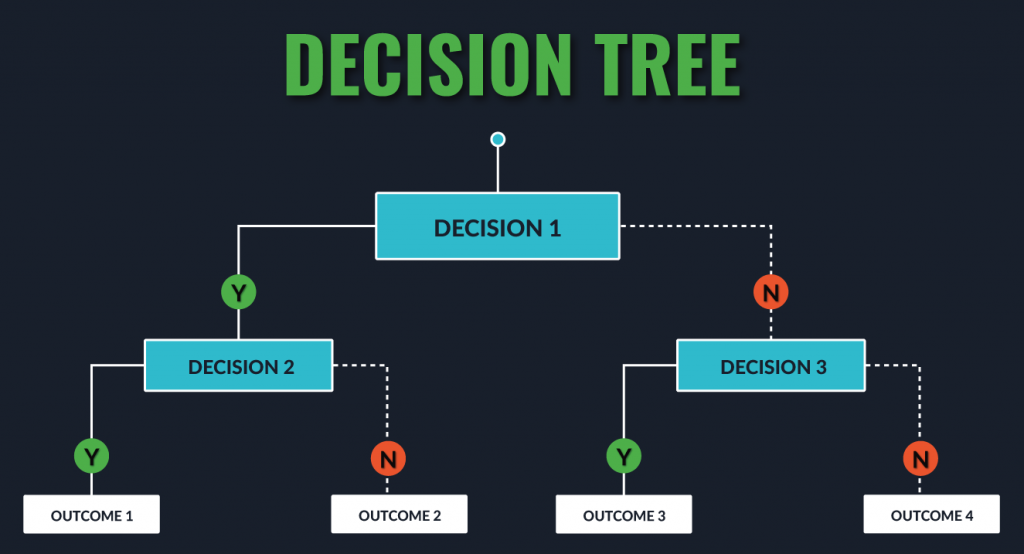decision tree for numerical and categorical data