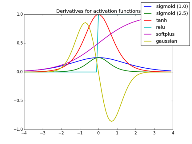 Figure. Graph of Different Activation Functions