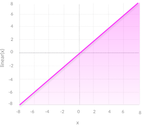 Figure. Linear Activation Functions