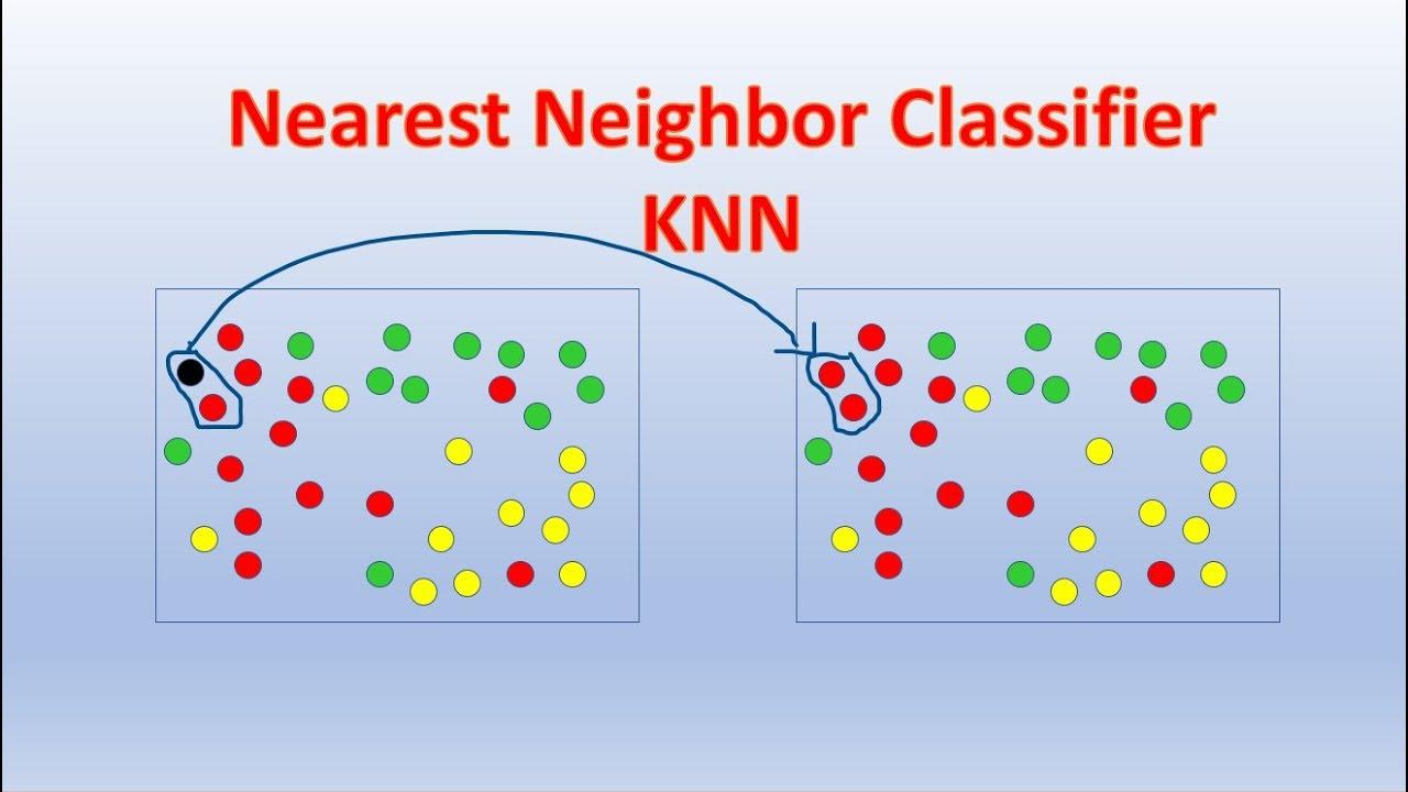 k-Nearest Neighbors   Insideaiml