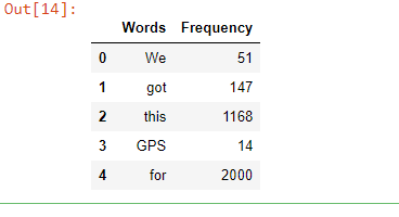 Find frequency of each word