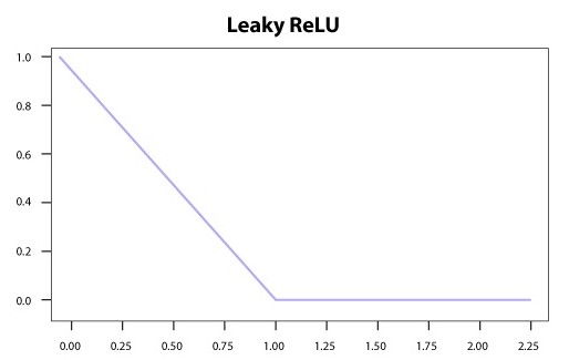 Figure. Leaky ReLU Activation Function