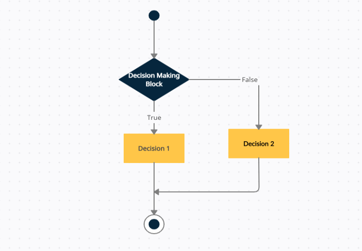 Decision-Making Structure | insideaiml