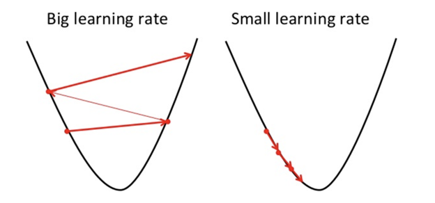 Figure. learning Rate