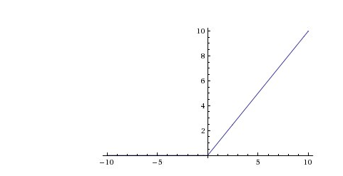 ReLU Graph | insideaiml