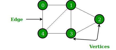 Python - Graphs | Insideaiml