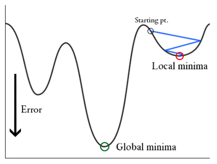 Local and Global minima