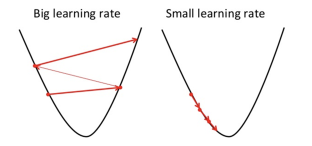 Learning rate