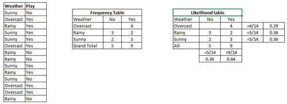 Likelihood table
