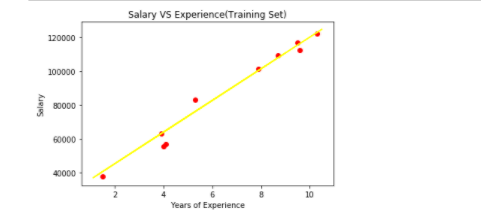 Visualizing the testing set results