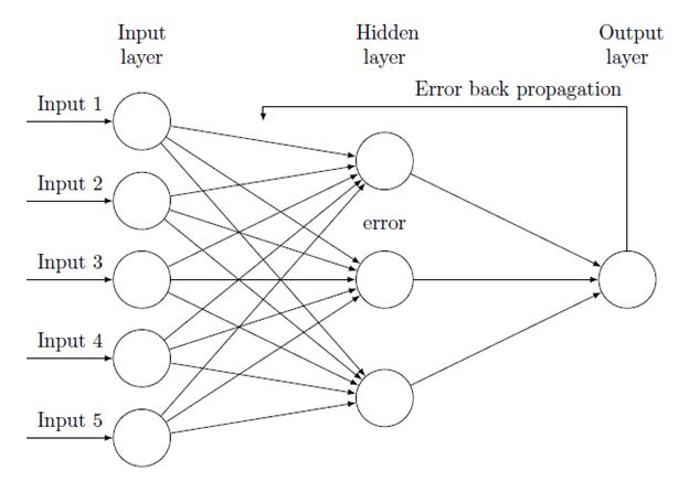 Figure. Training in deep learning