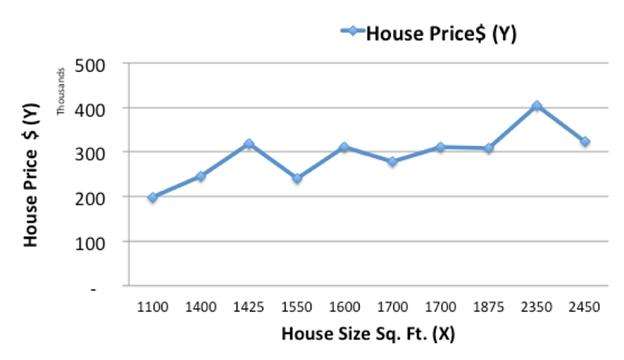 historical housing data