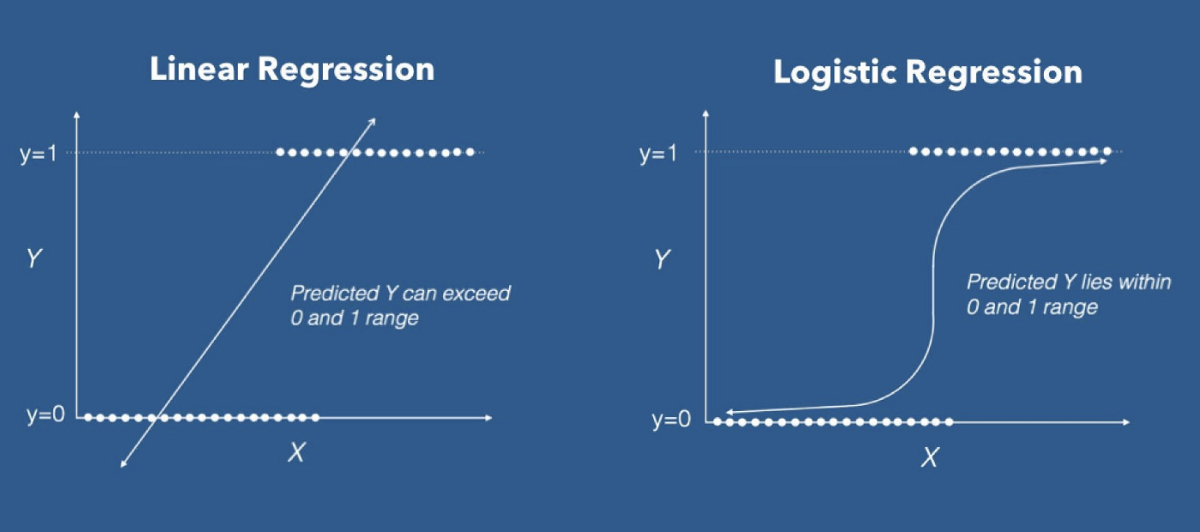 logistic and linear regression