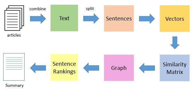 Text Summarization | Insideaiml