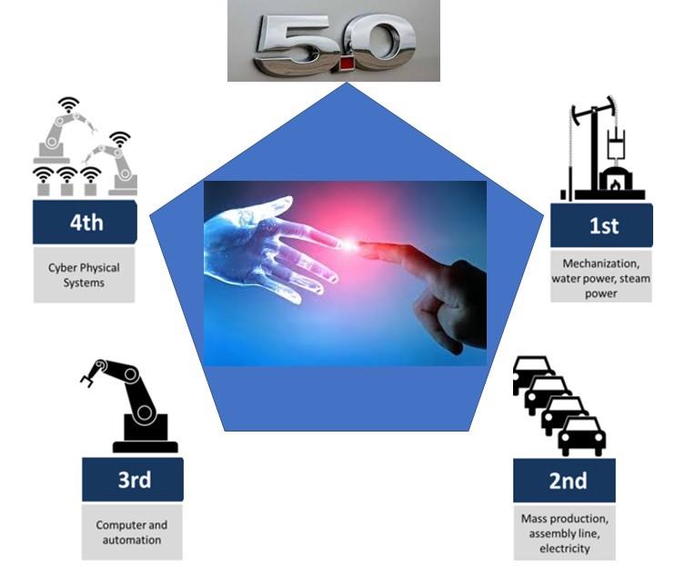 Figure: Industry 5.0