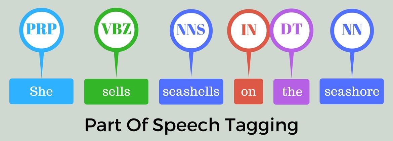 Part of Speech Tagging | Insideaiml