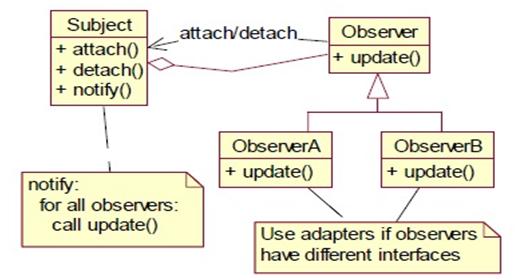 Flowchart of Design Patterns Observer In Python
