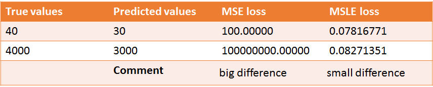 Example of Big and Small differences of MSE loss and MSLE loss | insideaiml