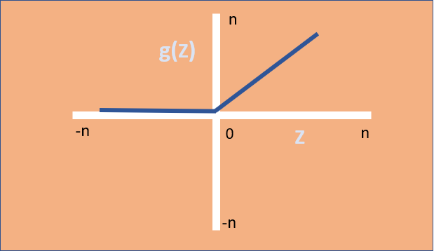 ReLU Activation Function | insideaiml