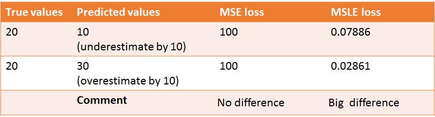 MSLE penalizes underestimates more than overestimates | insideaiml