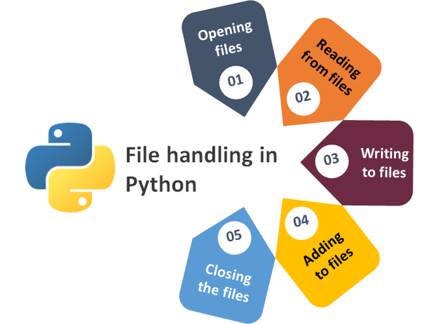 File Handling in Python | Insideaiml