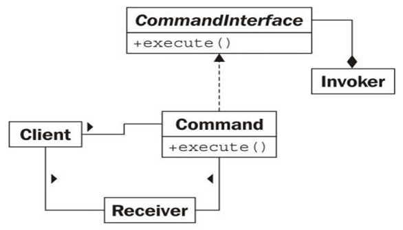 Basic Architecture of the command pattern