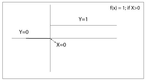 Figure: Binary Step Activation Function