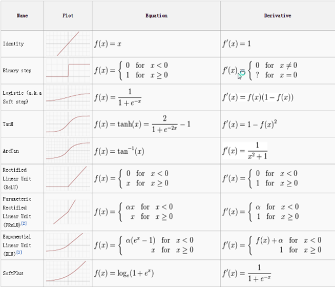 Figure. Activation Functions Cheat Sheet