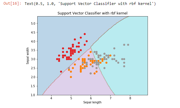 Support vector classifier with rbf kernel