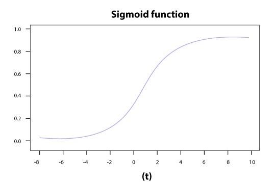 Figure. Sigmoid Activation function
