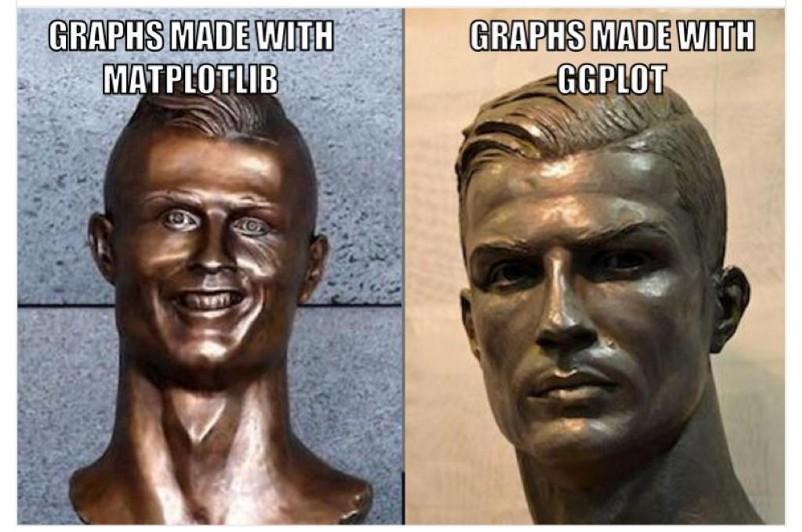 Matplotlib vs ggplot2 | Insideaiml