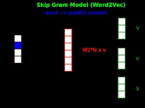 The Skip-gram Model | Insideaiml