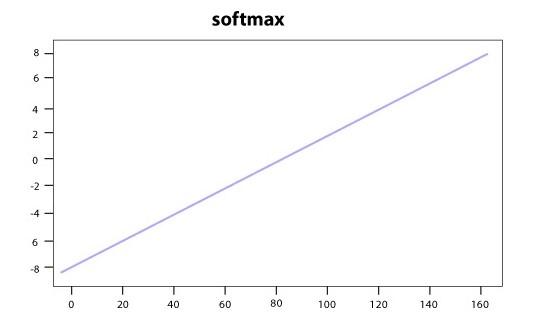 Softmax Graph | insideaiml