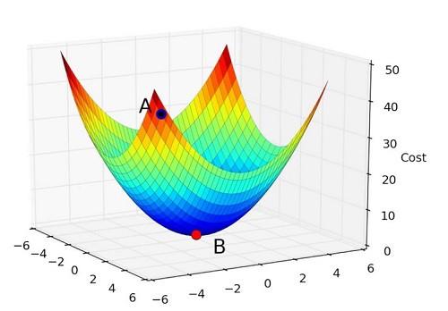 Figure. Gradient Descent Optimization Technique
