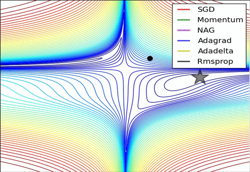SGD optimization on loss surface contours