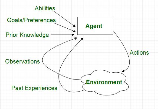 Artificial Intelligence Agent | Insideaiml