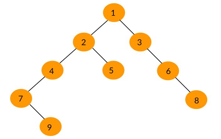 Tree Traversal Algorithms In Python