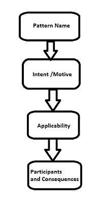 Structure of a design pattern