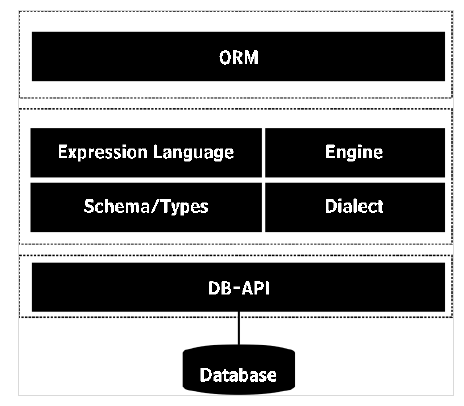 Databases | Insideaiml