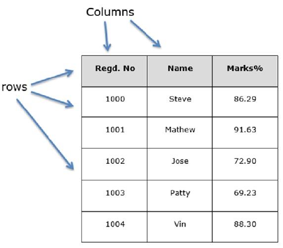 Python Pandas Structure | Insideaiml
