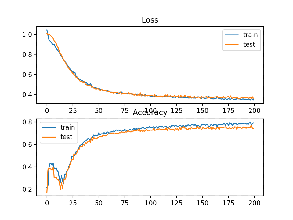 Line plots with hinge loss and classification accuracy over training epochs