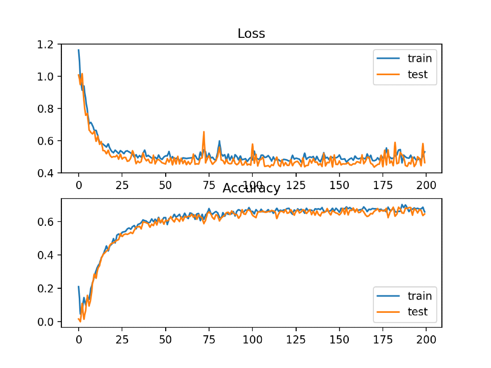 Line plots with squared hinge loss and classification accuracy over training epochs
