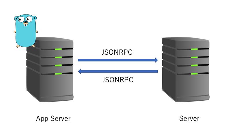 RPC JSON Server in Python | Insideaiml